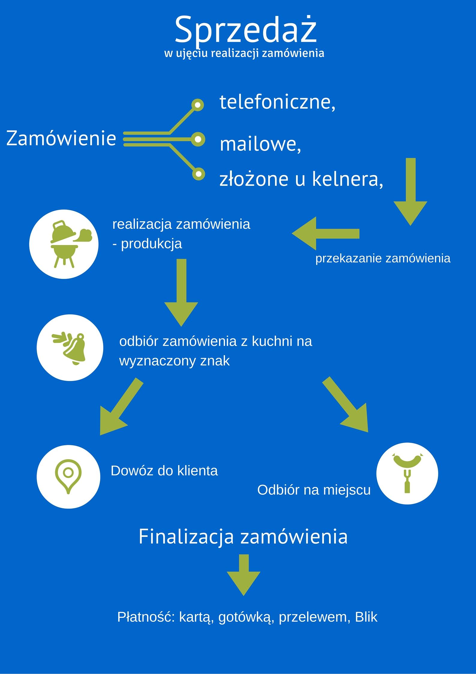 Analiza Procesów W Gastronomii O Sprawach Ważnych I